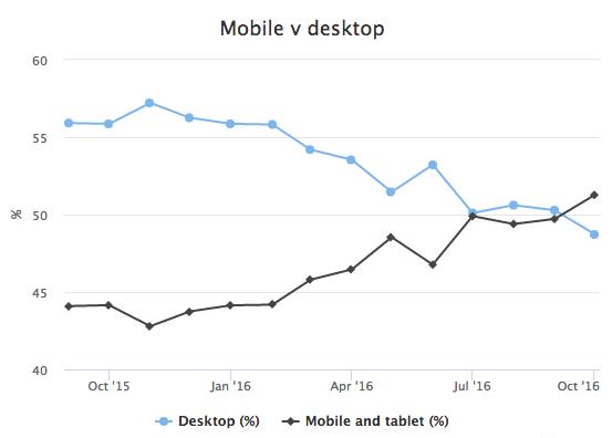 Mobile vs. Desktop Usage