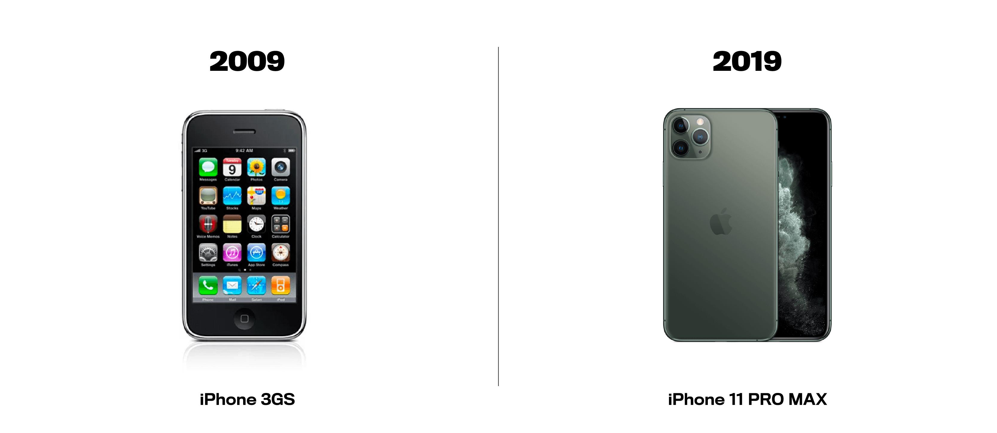 iPhone-3Gs-vs-iPhone-11-max-pro-2009-vs-2019