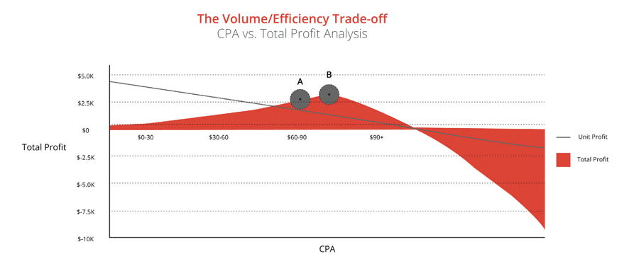 Volume Efficiency Tradeoff
